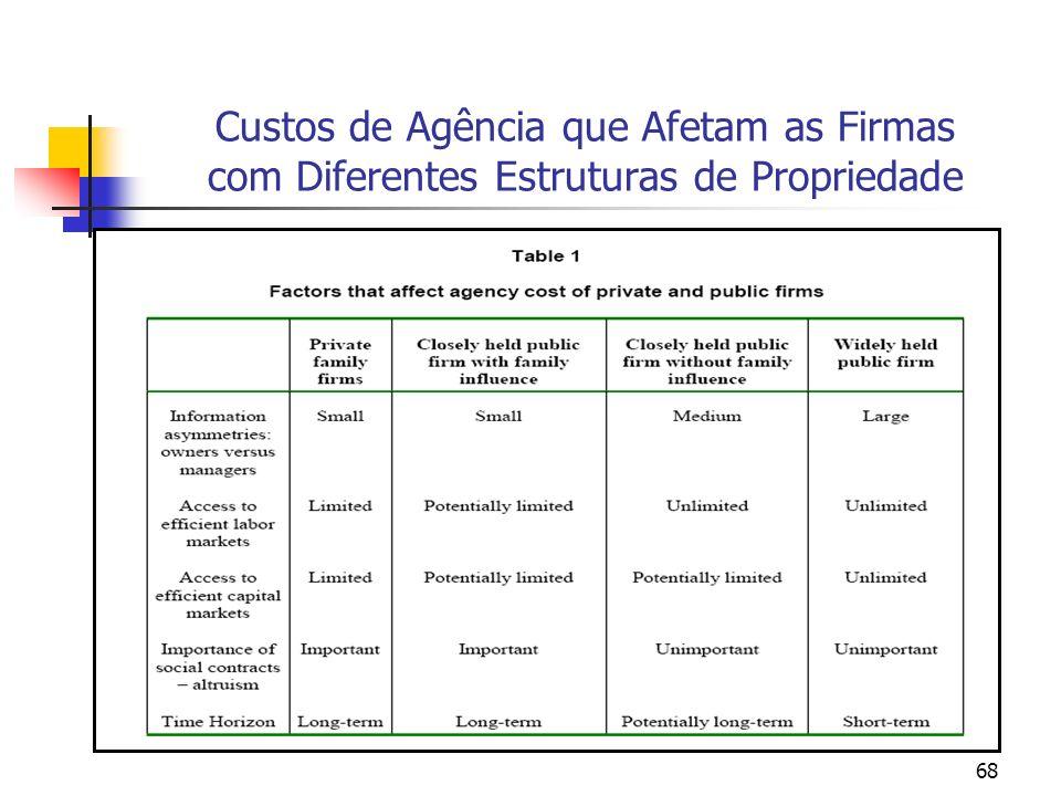 Custos de Agência que Afetam as Firmas com Diferentes Estruturas de Propriedade