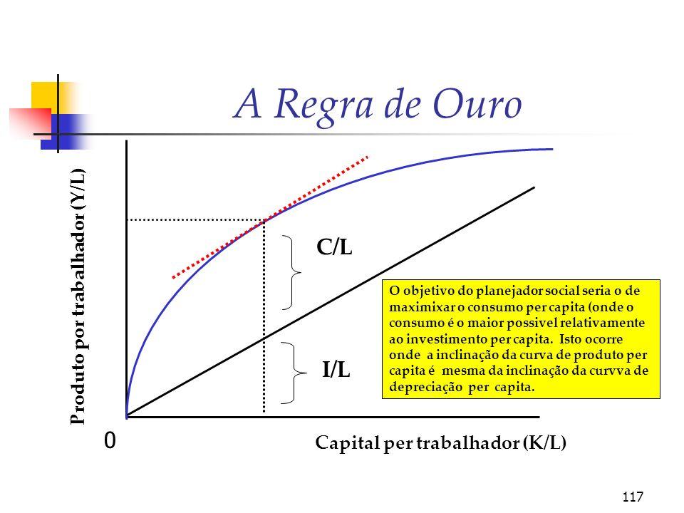 A Regra de Ouro C/L I/L Produto por trabalhador (Y/L)