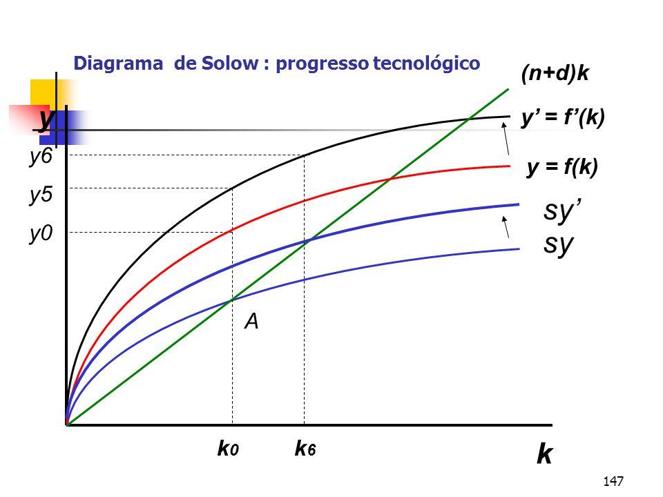Diagrama de Solow : progresso tecnológico