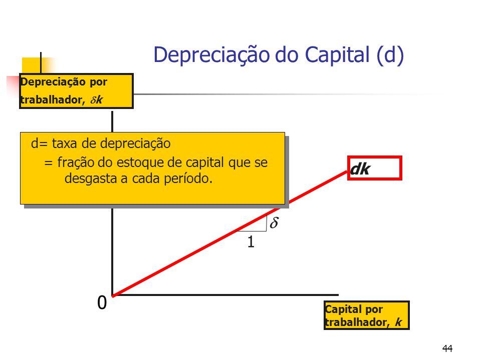 Depreciação do Capital (d)