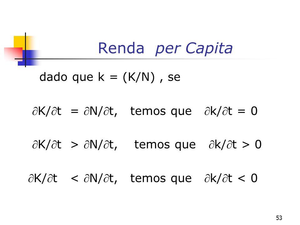 Renda per Capita dado que k = (K/N) , se
