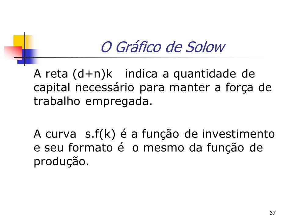 O Gráfico de SolowA reta (d+n)k indica a quantidade de capital necessário para manter a força de trabalho empregada.
