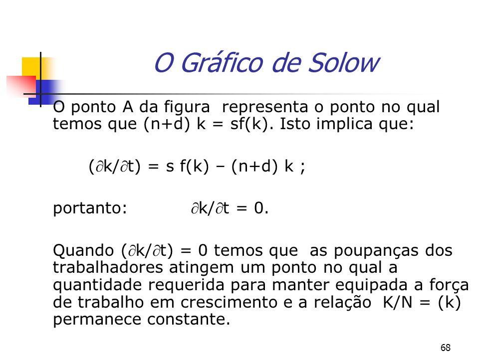 O Gráfico de Solow O ponto A da figura representa o ponto no qual temos que (n+d) k = sf(k). Isto implica que: