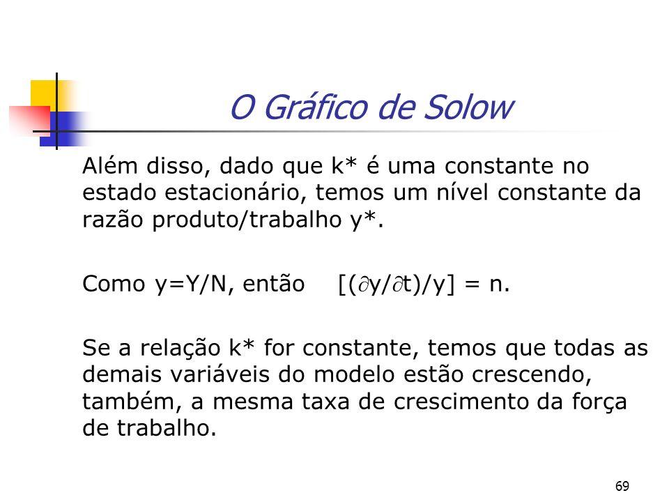 O Gráfico de Solow Além disso, dado que k* é uma constante no estado estacionário, temos um nível constante da razão produto/trabalho y*.