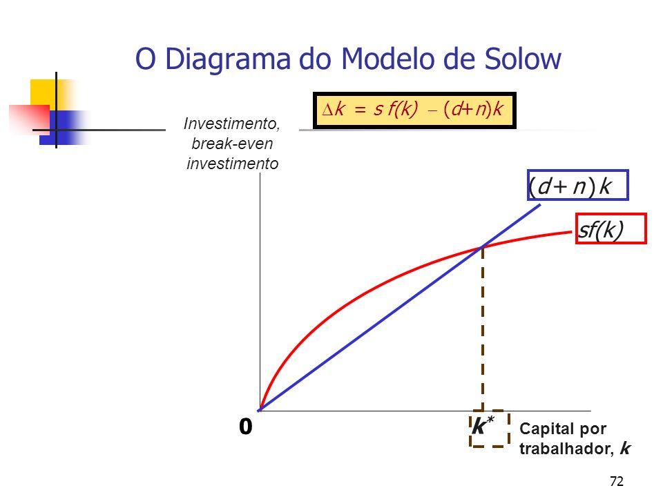 O Diagrama do Modelo de Solow