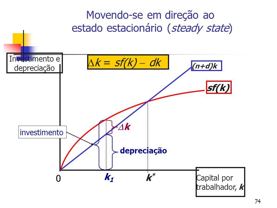Movendo-se em direção ao estado estacionário (steady state)