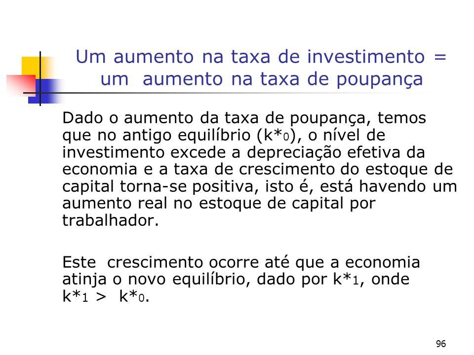 Um aumento na taxa de investimento = um aumento na taxa de poupança