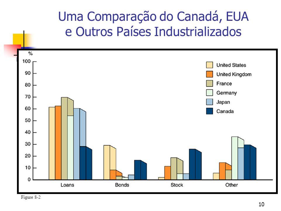 Uma Comparação do Canadá, EUA e Outros Países Industrializados
