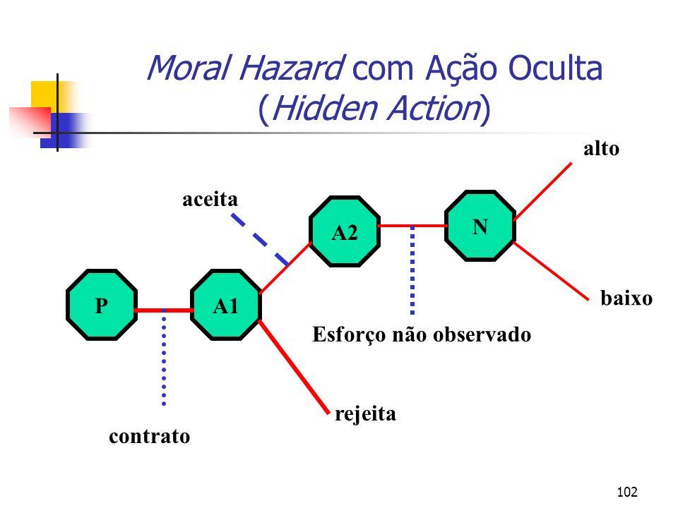 Moral Hazard com Ação Oculta (Hidden Action)