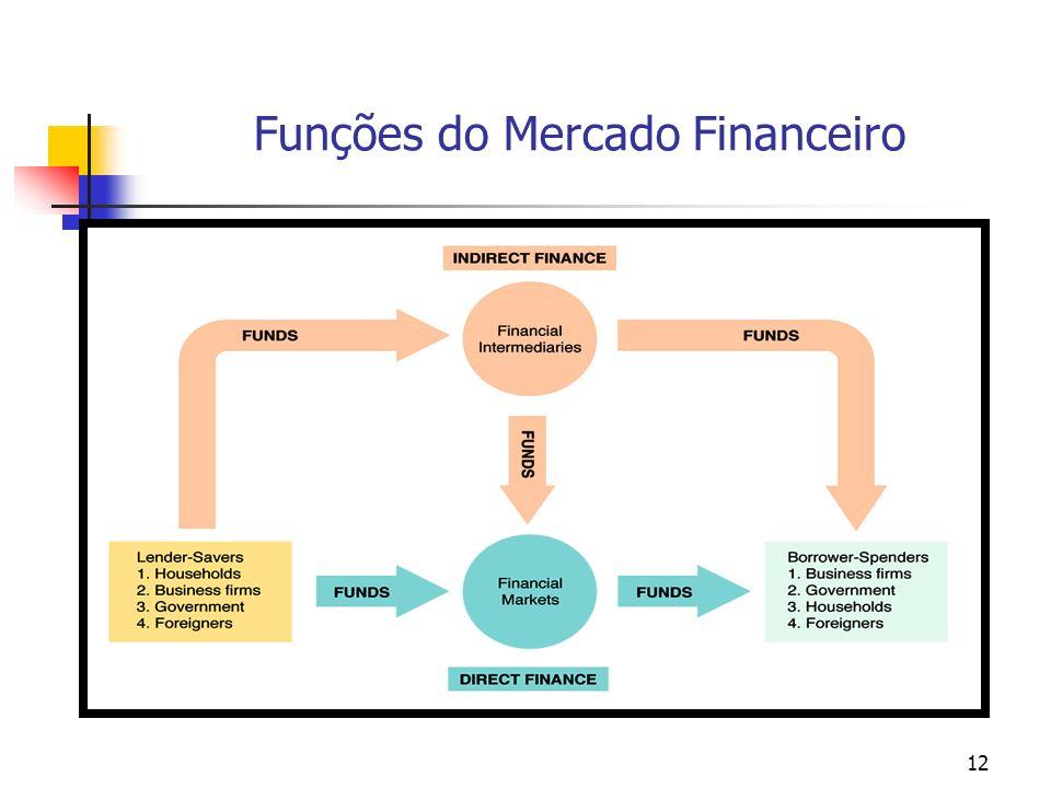 Funções do Mercado Financeiro