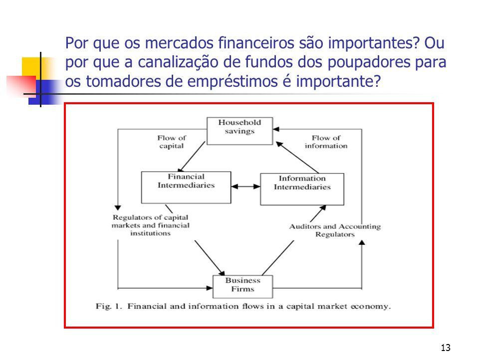 Por que os mercados financeiros são importantes