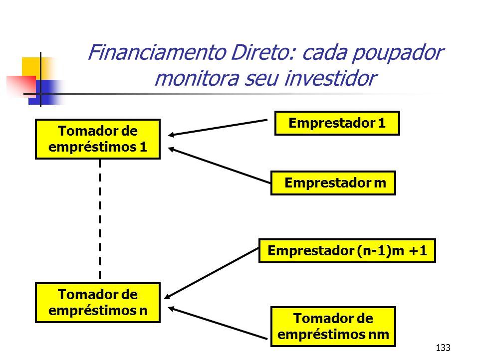 Financiamento Direto: cada poupador monitora seu investidor