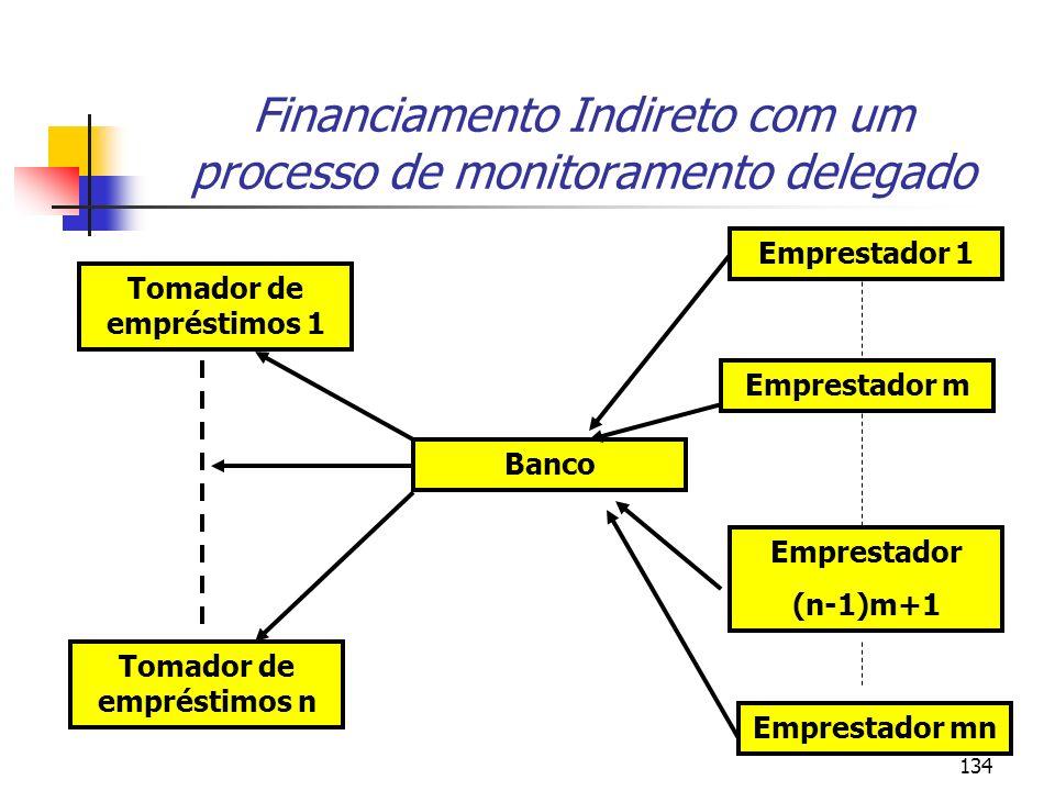 Financiamento Indireto com um processo de monitoramento delegado