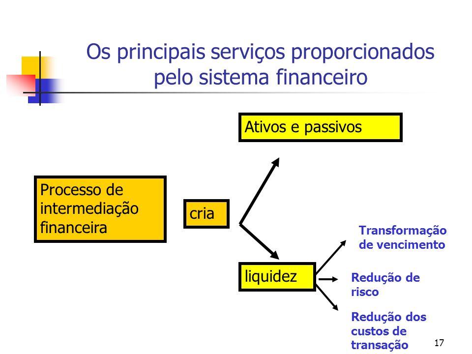 Os principais serviços proporcionados pelo sistema financeiro