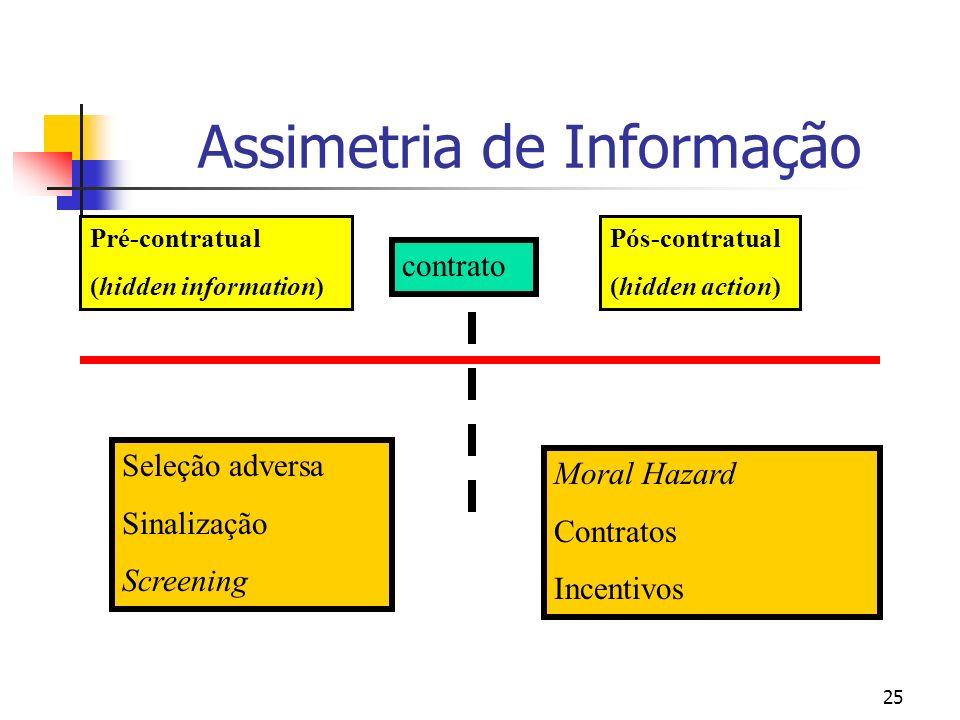 Assimetria de Informação
