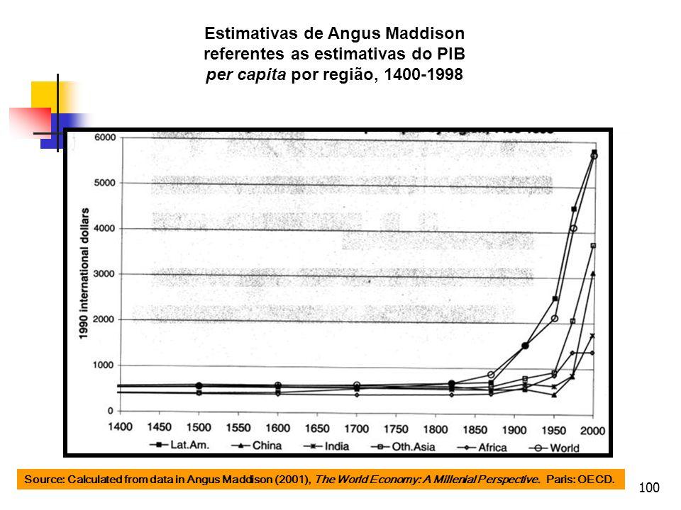 Estimativas de Angus Maddison referentes as estimativas do PIB