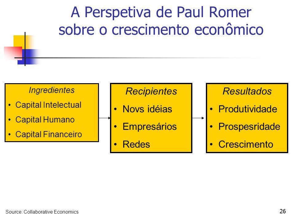 A Perspetiva de Paul Romer sobre o crescimento econômico