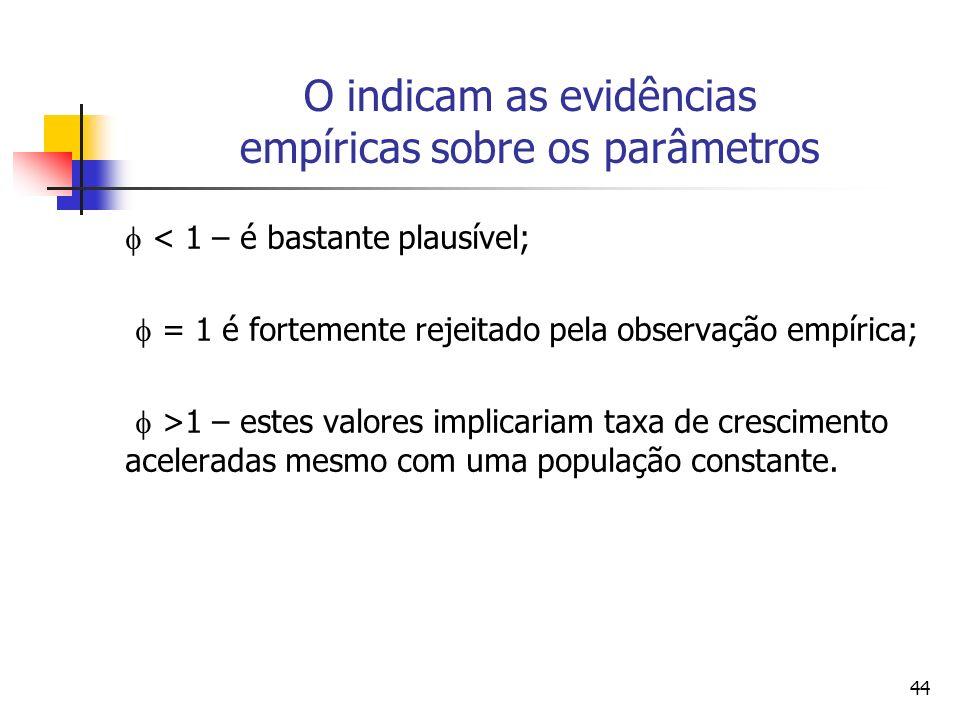 O indicam as evidências empíricas sobre os parâmetros