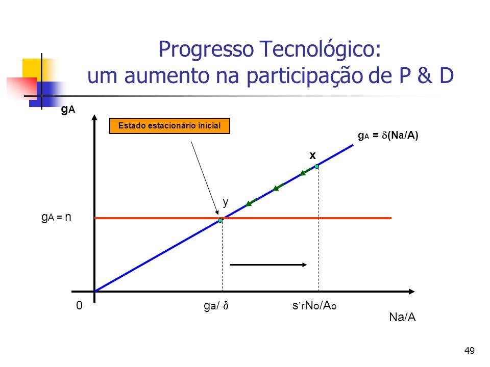 Progresso Tecnológico: um aumento na participação de P & D