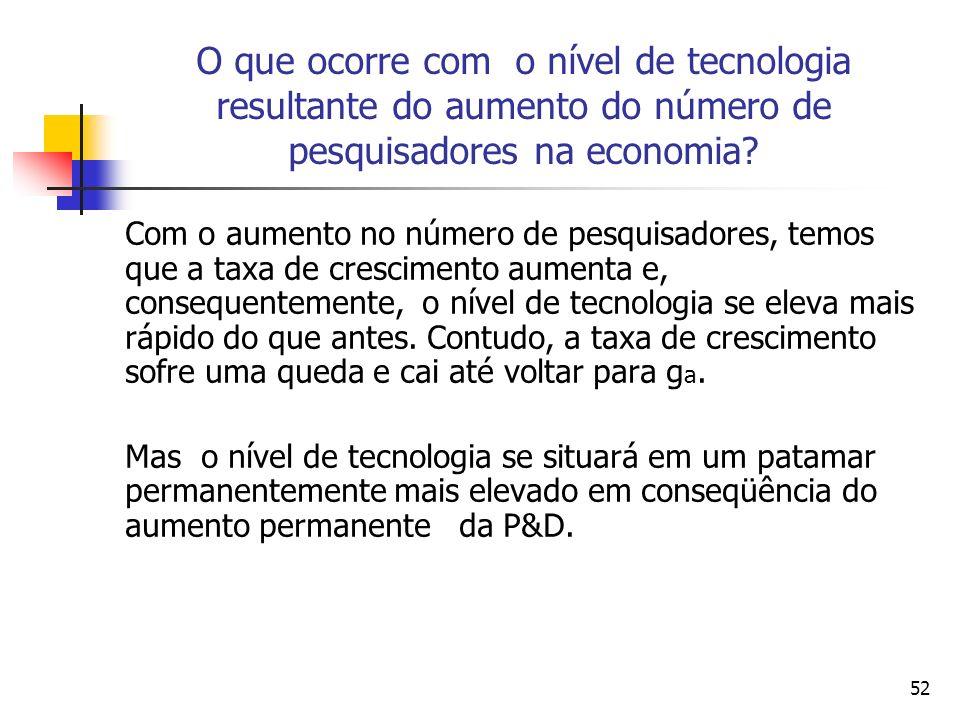 O que ocorre com o nível de tecnologia resultante do aumento do número de pesquisadores na economia