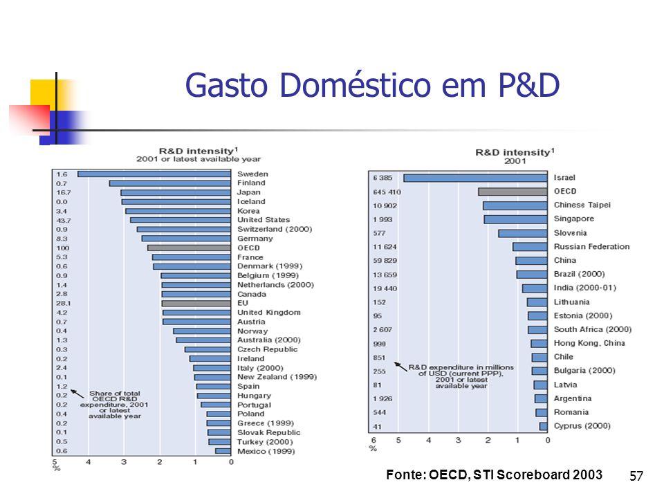 Gasto Doméstico em P&D Fonte: OECD, STI Scoreboard 2003