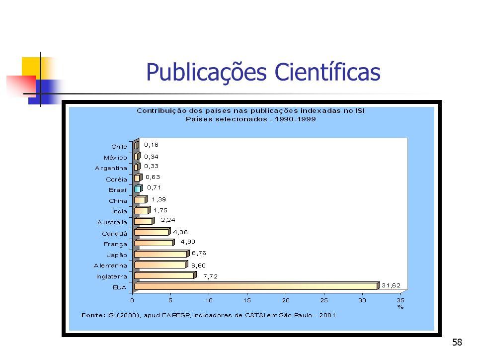 Publicações Científicas
