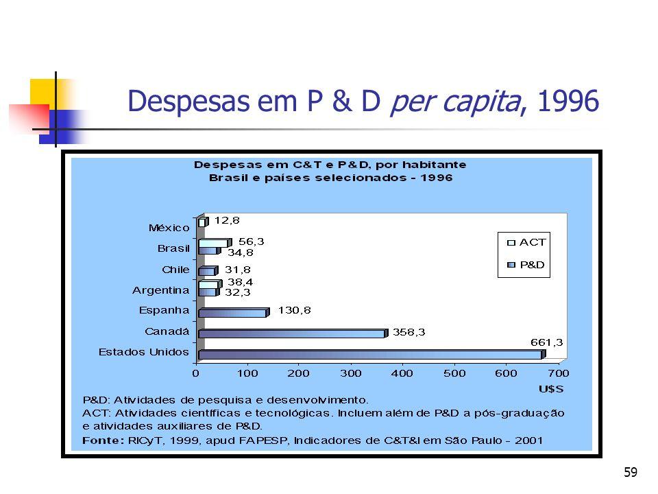 Despesas em P & D per capita, 1996
