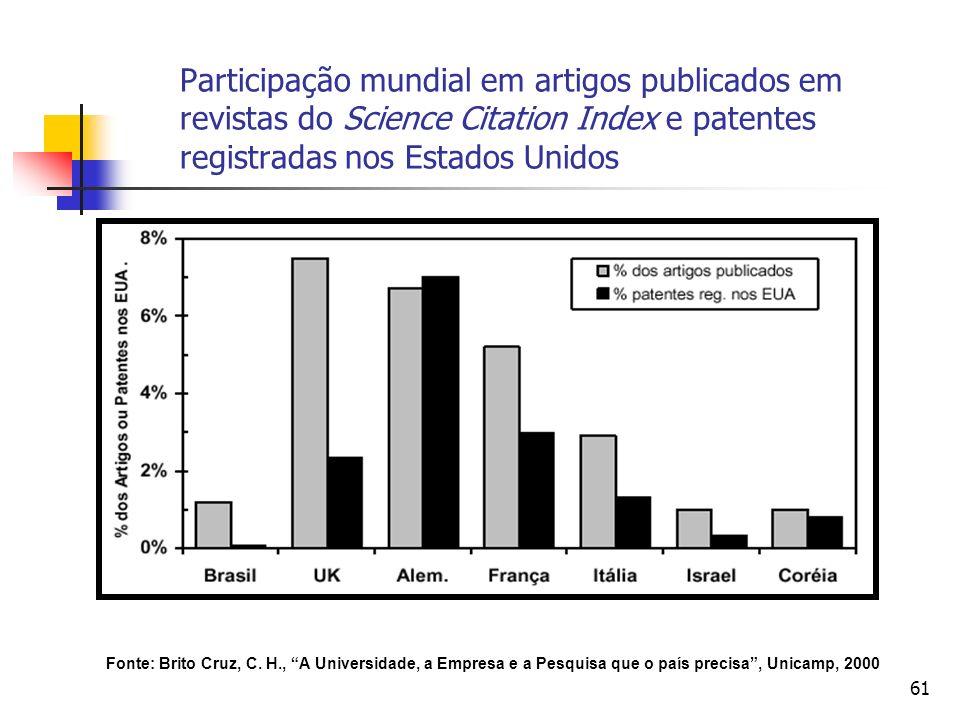 Participação mundial em artigos publicados em revistas do Science Citation Index e patentes registradas nos Estados Unidos