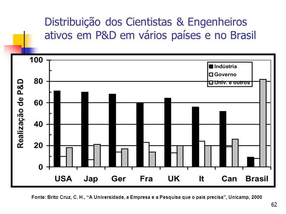Distribuição dos Cientistas & Engenheiros ativos em P&D em vários países e no Brasil