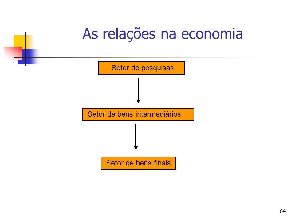 As relações na economia