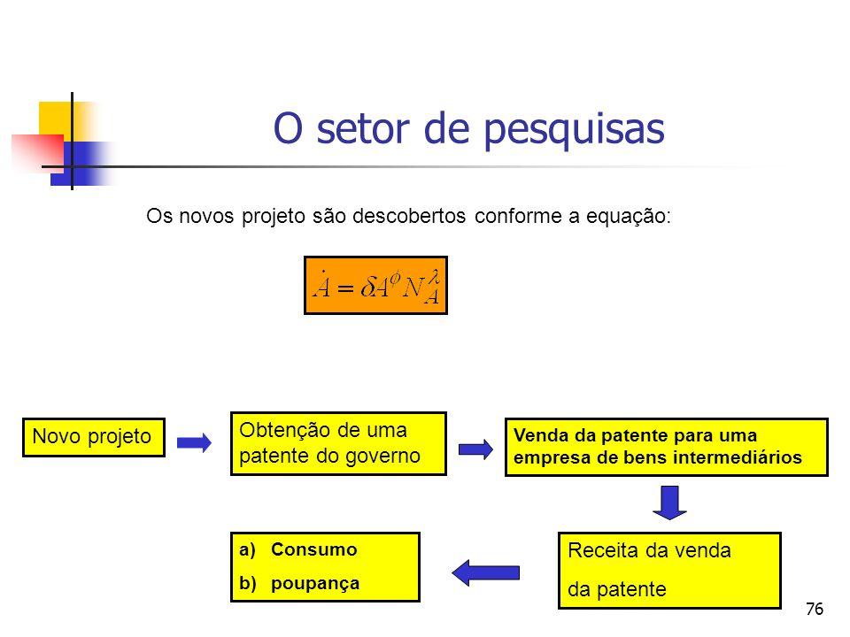 O setor de pesquisas Os novos projeto são descobertos conforme a equação: Obtenção de uma patente do governo.