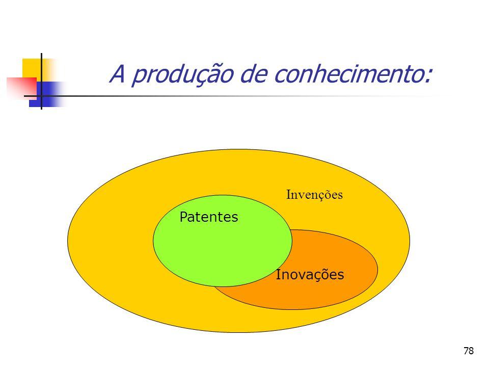 A produção de conhecimento: