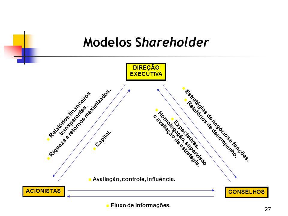 Modelos Shareholder DIREÇÃO EXECUTIVA