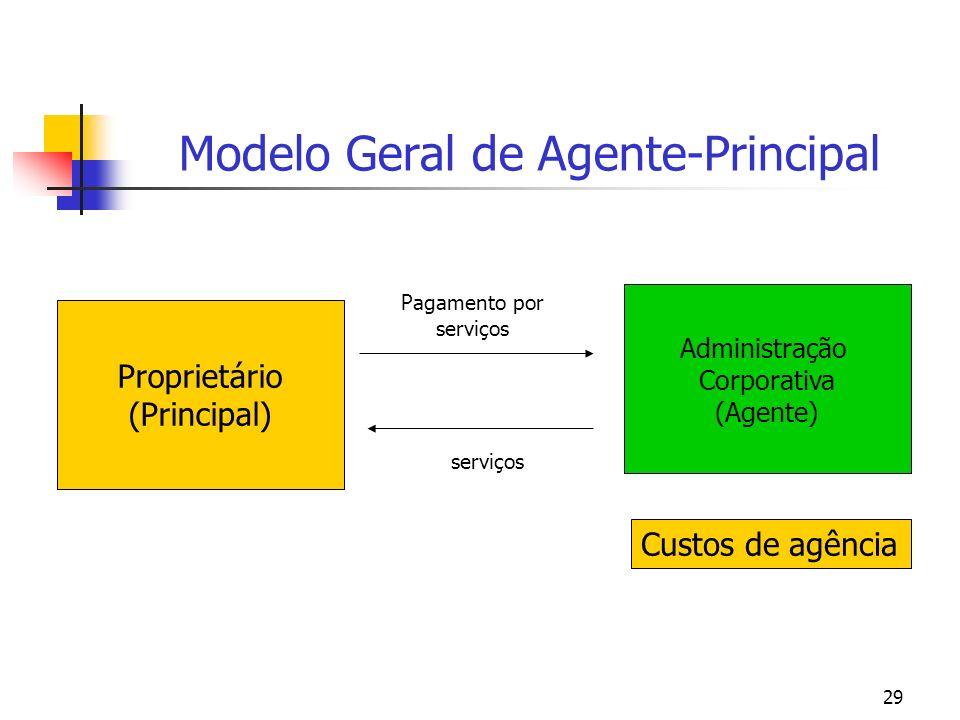 Modelo Geral de Agente-Principal