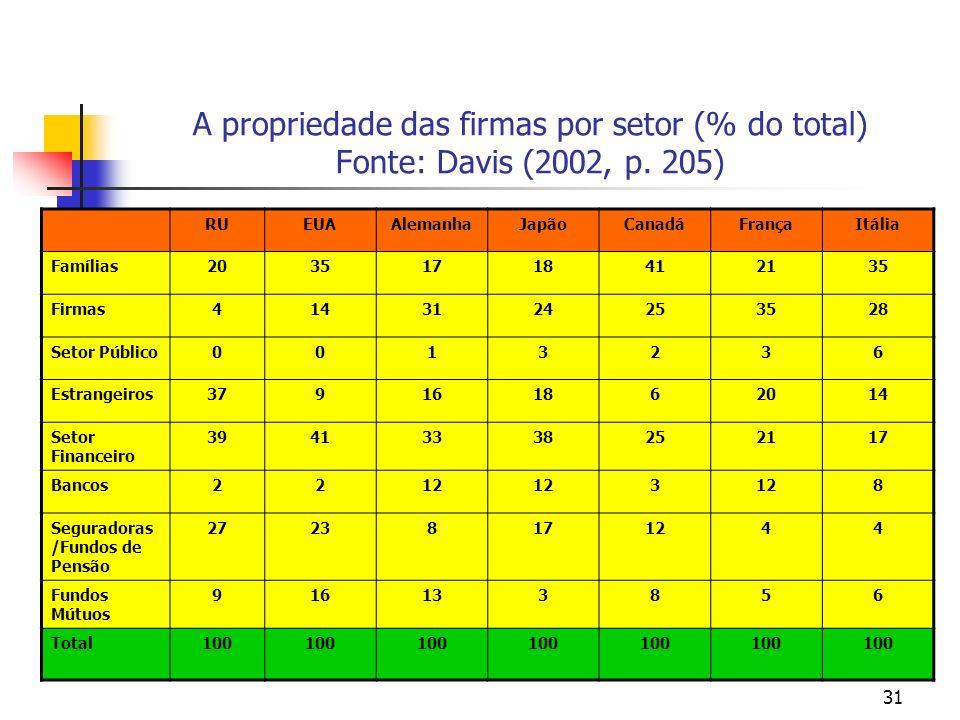 A propriedade das firmas por setor (% do total) Fonte: Davis (2002, p