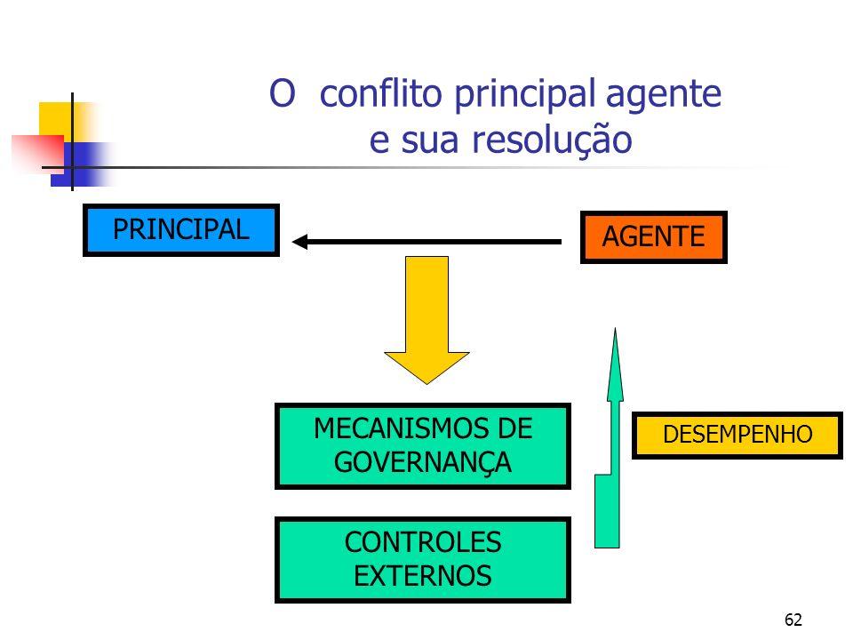 O conflito principal agente e sua resolução