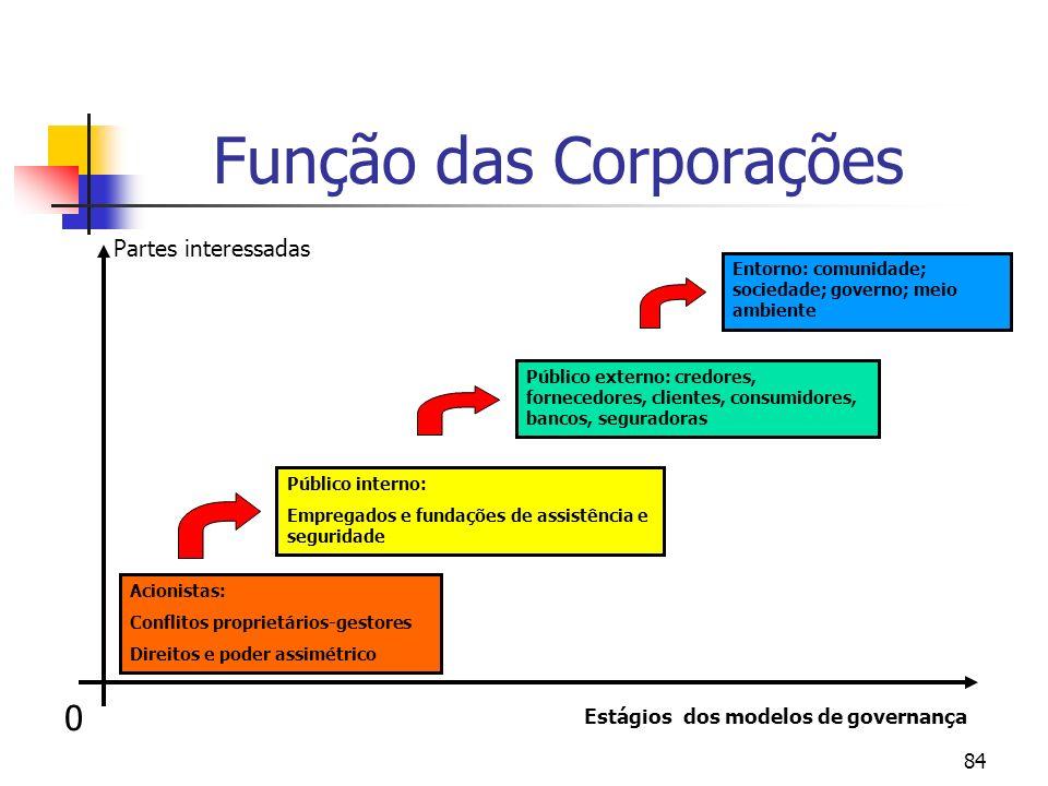 Função das Corporações