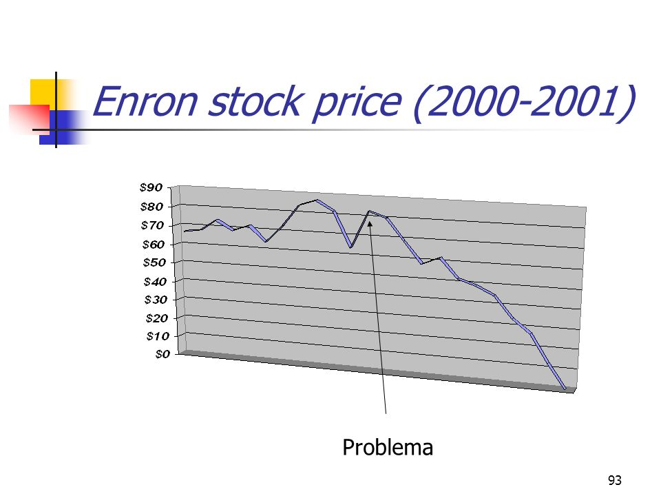 Enron stock price (2000-2001) Problema