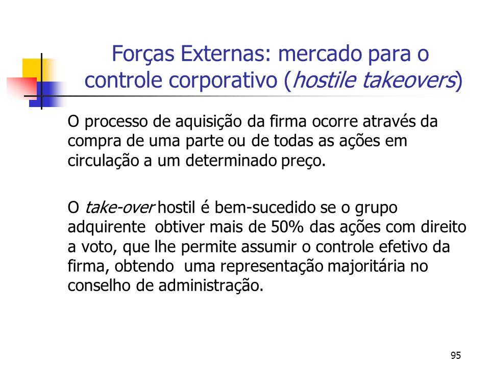 Forças Externas: mercado para o controle corporativo (hostile takeovers)