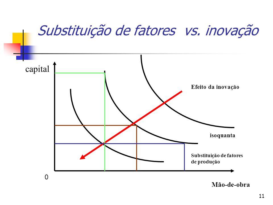 Substituição de fatores vs. inovação