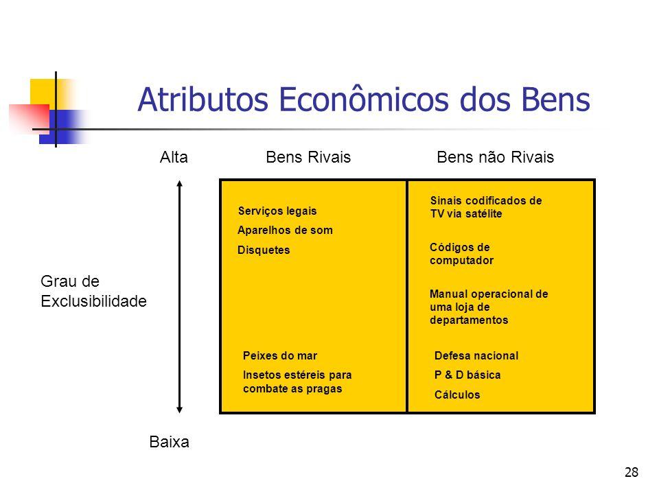 Atributos Econômicos dos Bens