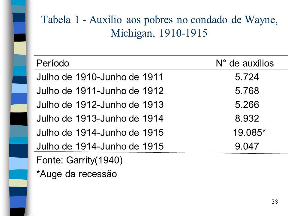 Tabela 1 - Auxílio aos pobres no condado de Wayne, Michigan, 1910-1915