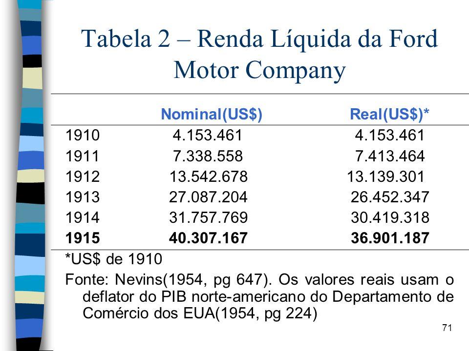 Tabela 2 – Renda Líquida da Ford Motor Company