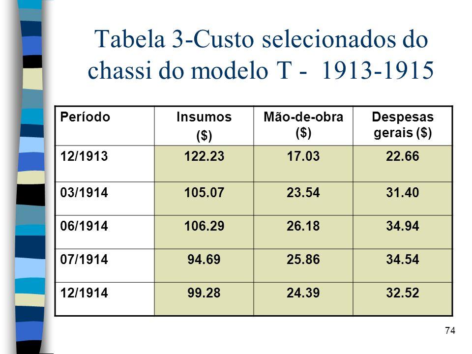 Tabela 3-Custo selecionados do chassi do modelo T - 1913-1915