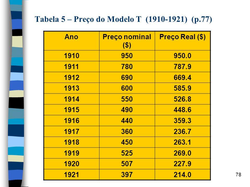 Tabela 5 – Preço do Modelo T (1910-1921) (p.77)