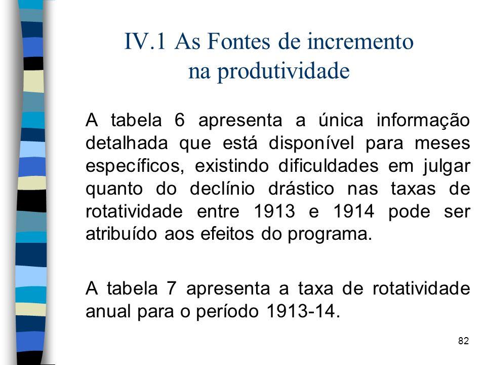 IV.1 As Fontes de incremento na produtividade
