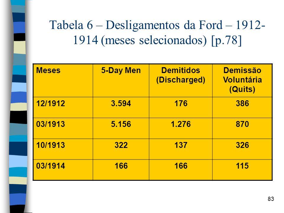 Demitidos (Discharged) Demissão Voluntária (Quits)
