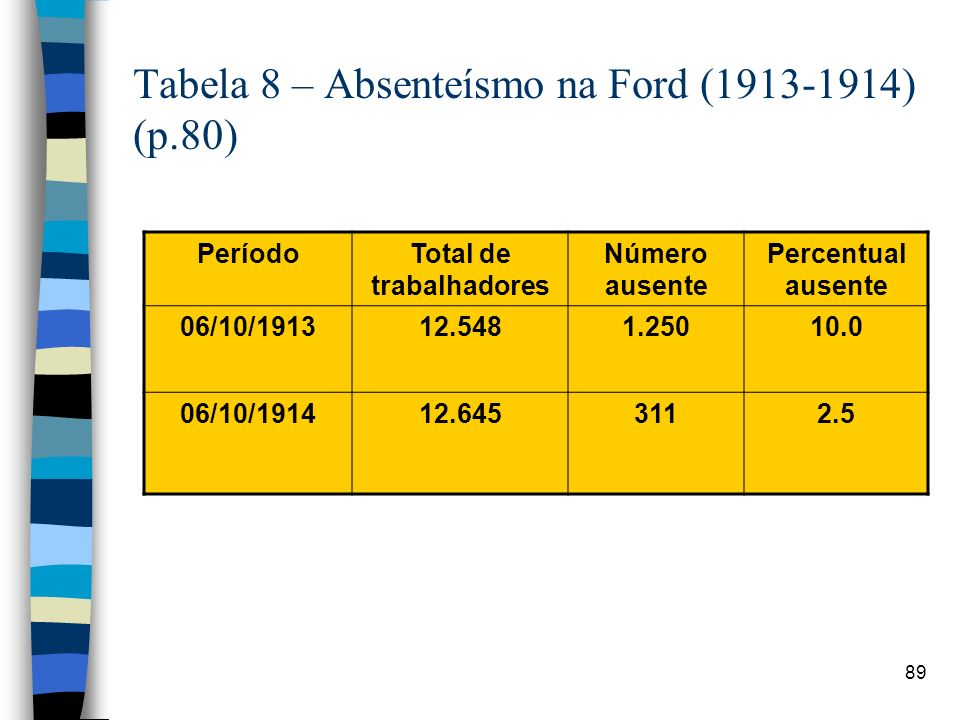 Tabela 8 – Absenteísmo na Ford (1913-1914) (p.80)
