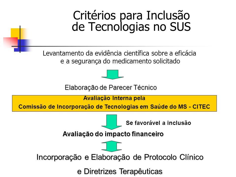 Critérios para Inclusão de Tecnologias no SUS