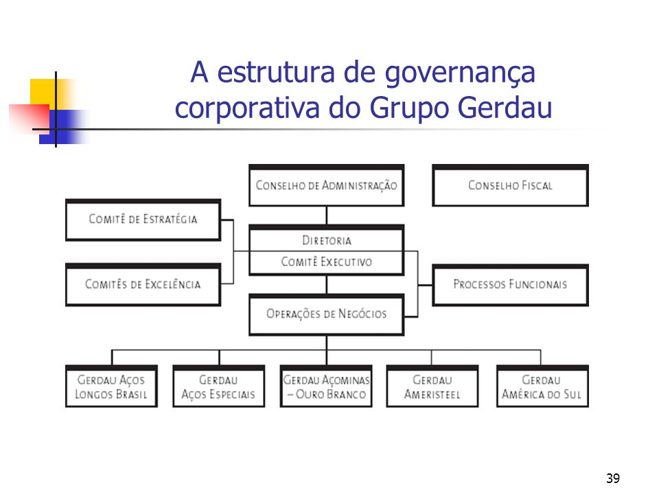 A estrutura de governança corporativa do Grupo Gerdau